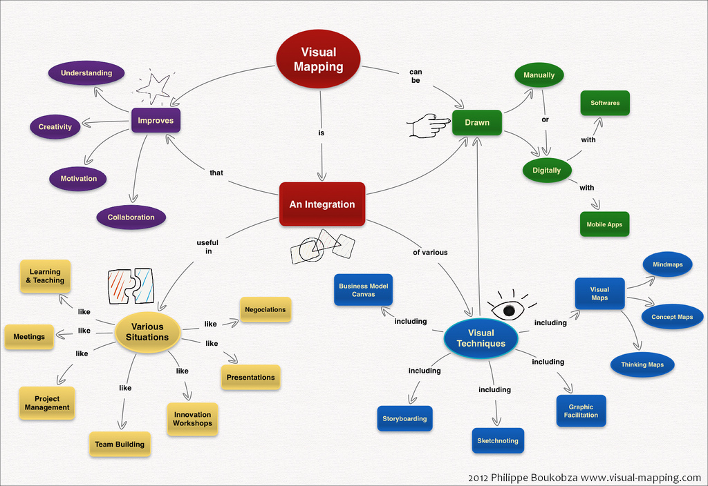 Concept Map Com.Visual Mapping Best Practices For Use Center For Teaching And